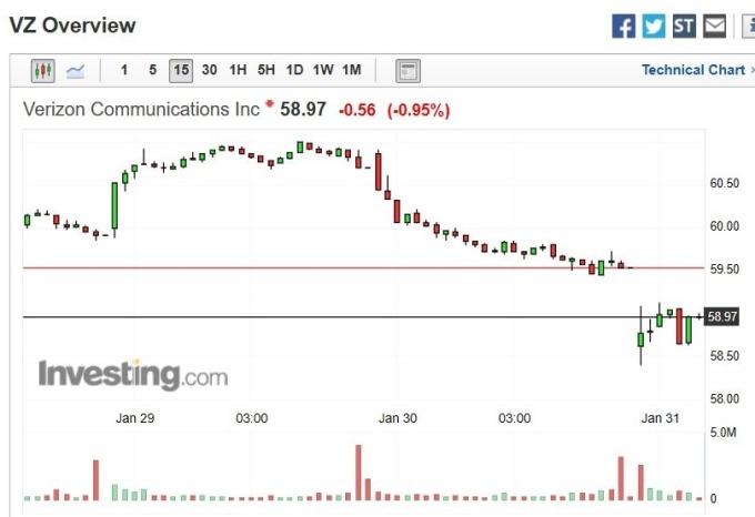 Verizon 股價 15 分鐘 k 線圖