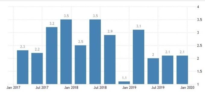 美國 GDP 增長率 (圖:Trading Economics)