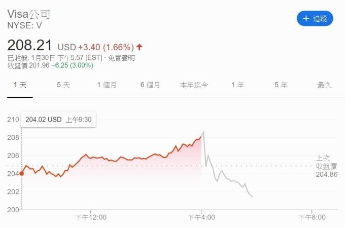 Visa 股價 (圖片: Google)