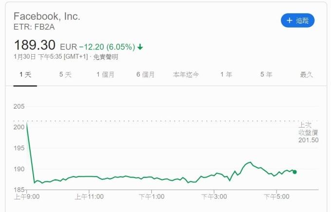 臉書股價走勢 (圖片: Google)