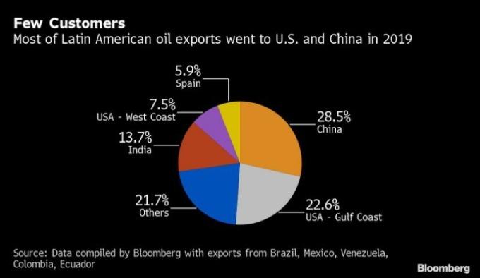 拉丁美洲石油出口比重 圖片:Bloomberg