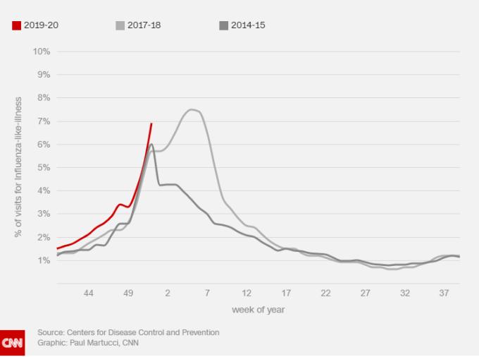 目前流感的增長速度快過過去兩個嚴重的年份 (圖表取自 CNN)