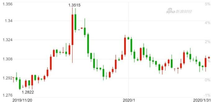 英鎊兌美元日 K / 線圖。(來源:新浪財經)
