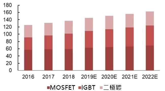 資料來源: IHS, 二極體、MOSFET 和 IGBT 產值 (億美元)