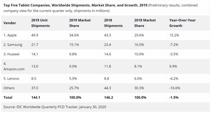 IDC統計去年全年平板電腦出貨量。(圖:取自IDC)
