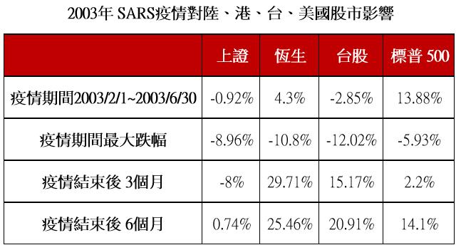 資料來源:Bloomberg、第一金投信整理,資料時間為 2003/2/1~2003/12/31,台股為台灣加權股價指數。