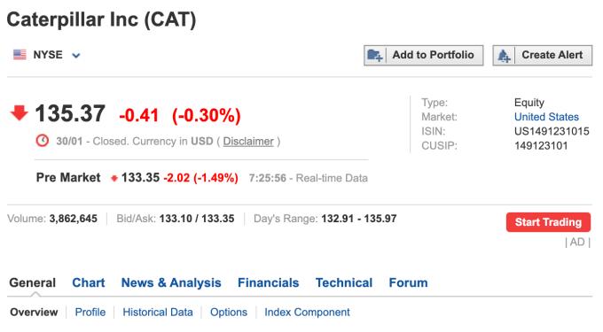 卡特彼勒盤前股價 (圖:Investing.com)