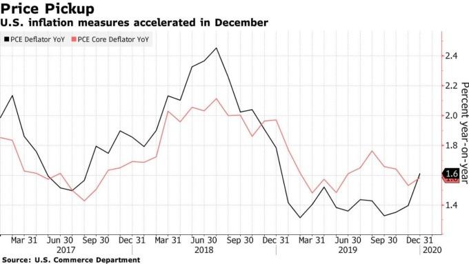 美國 PCE 物價指數、核心 PCE 物價指數年增率 (圖:Bloomberg)