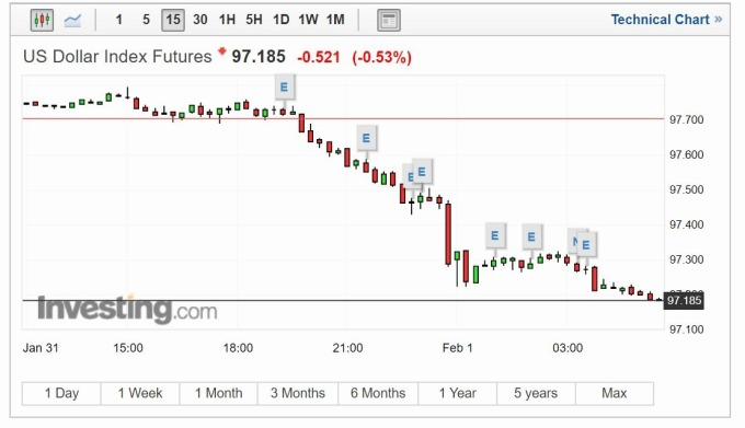 美元指數 15 分線 (圖片: investing)