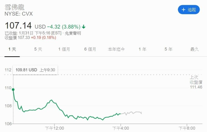 雪佛龍股價 (圖片: Google)