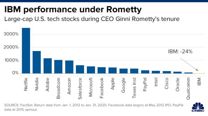 Rometty執掌下的IBM股價表現敬陪末座