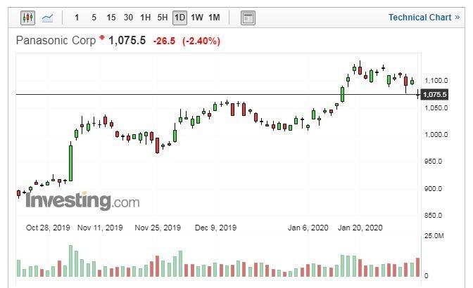 Panasonic 股價走勢日線圖 (圖片:Investing.com)