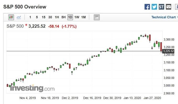 美股 S&P 500 指數日 k 線圖