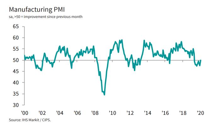英國一月份 PMI 升至 50(圖片:IHS Market)