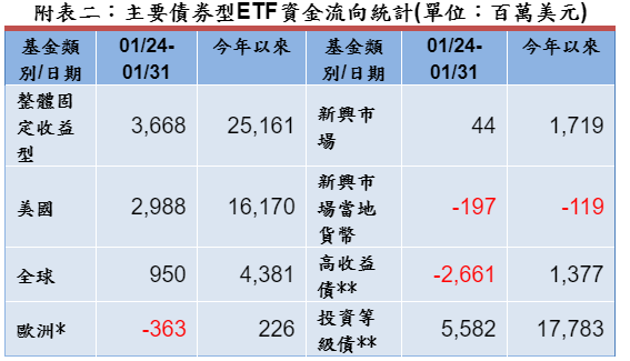 整體債券型 ETF 資金淨流入統計 (圖: 彭博資訊)