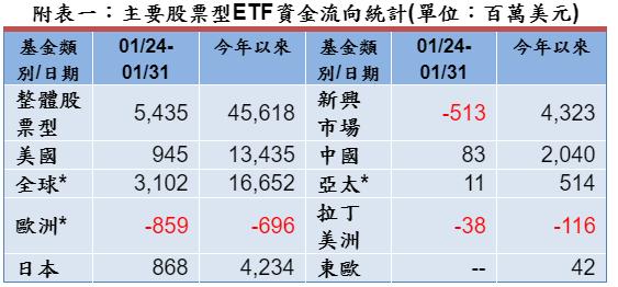 整體股票型 ETF 資金近流入大幅下滑 (圖 : 彭博資訊)