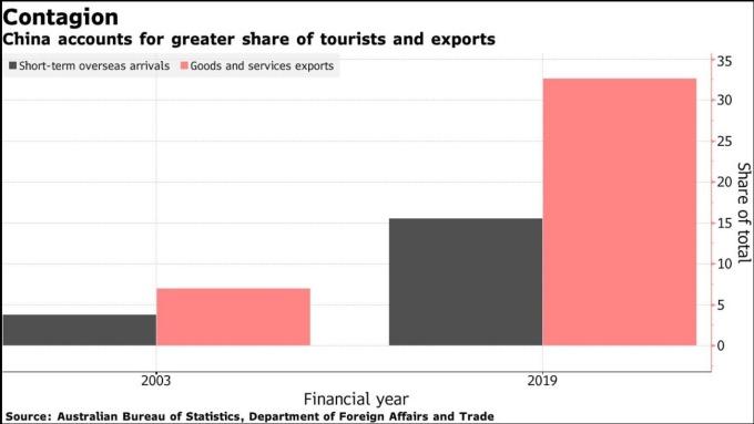 澳洲的中國觀光客比重、澳洲出口至中國比重 (圖:Bloomberg)