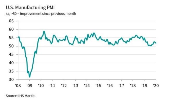 美國製造業PMI指數(圖IHS Markit)