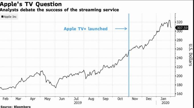 分析師質疑蘋果股價漲幅未受到Apple TV +出現變化(圖片:彭博社)