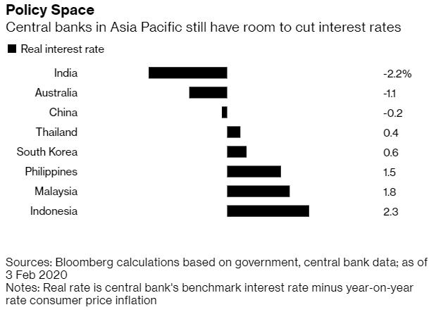 從各國實質利率水平來看,印度、澳洲與中國降息空間有限。(圖:Bloomberg)