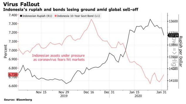 印尼央行近日持續干預印尼 10 年債券與貨幣市場,以減緩總體因素損失。(圖: Bloomberg)