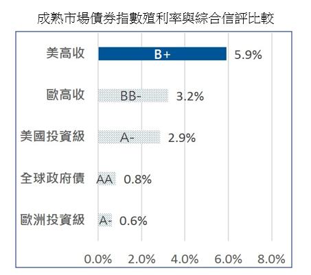 資料來源:理柏資訊,ICE 美銀美林指數,該指數之綜合信評採穆迪 / 標準普爾 / 惠譽信評之簡單平均,除特別註明外皆為公司債指數。截至 2020/1/15。