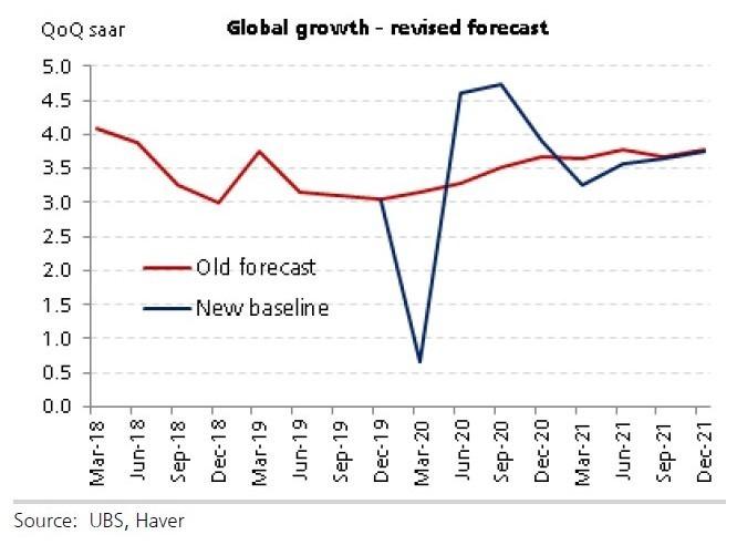 瑞銀預估第二、第三季全球經濟成長將強勁反彈 (圖:UBS)