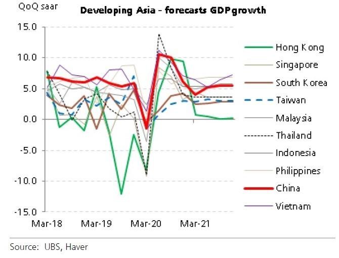亞洲整體 GDP 下降將帶來廣泛影響,但中國影響瑞銀修正全球 GDP 的占比為 78%(圖:UBS)