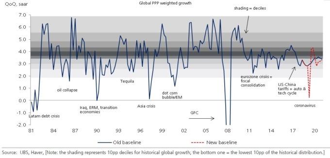 瑞銀下調第一季全球 GDP 增長率 (圖:UBS)