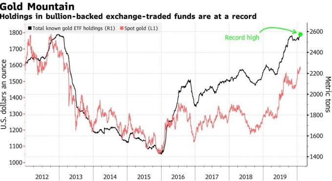 全球黃金 ETF 持有量達歷史新高 (圖:Bloomberg)