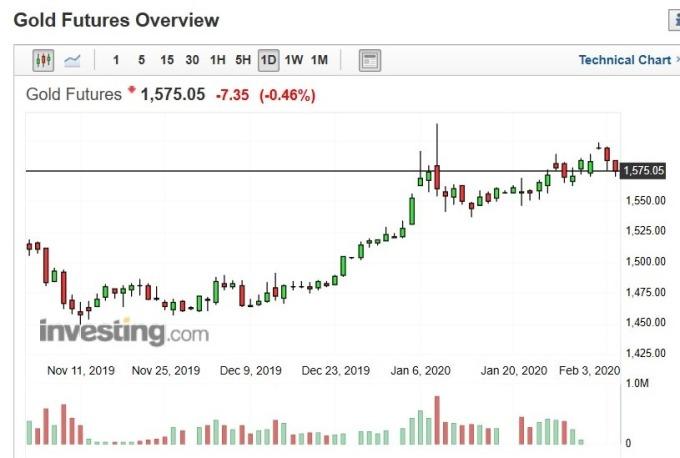 黃金期貨價格日 k 線圖