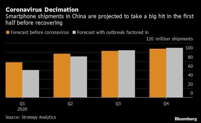 橘:疫情爆發前中國 Q1 智慧型手機出貨預估 灰:疫情爆發後中國 Q1 智慧型手機出貨預估 圖片:Bloomberg
