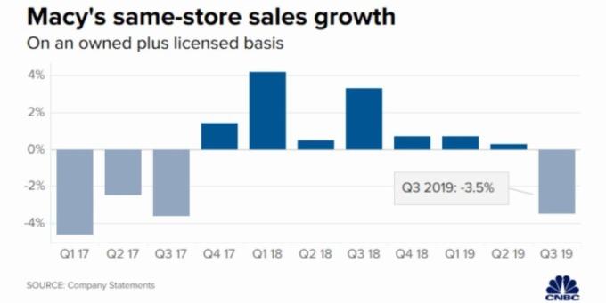 梅西百貨同店銷售增長 (圖片: CNBC)