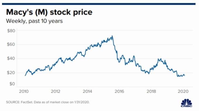 梅西百貨股價走勢 (圖片: CNBC)