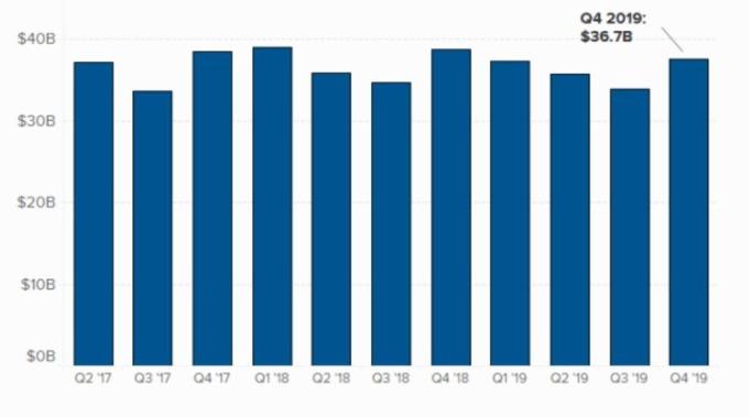 福特營收增長走勢 (圖片: CNBC)