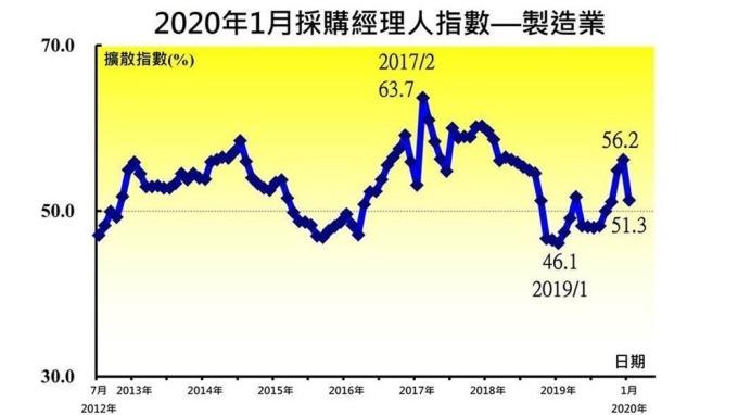 1月台灣製造業採購經理人指數連4月呈現擴張。(圖:中經院提供)