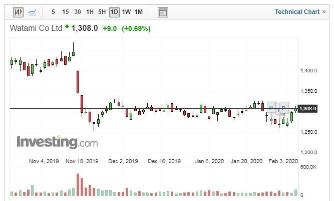 WATAMI 股價走勢日線圖 (圖片:Investing.com)