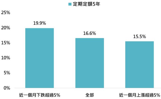 資料來源:Bloomberg,「鉅亨買基金」整理,此處資產配置方式採 60%MSCI 全世界指數 + 20% 美銀美琳美國公債指數 + 10% 美銀美林新興市場債券指數 + 10% 美銀美林美國高收益債券指數,資料期間: 1991-2020。此資料僅為歷史數據模擬回測,不為未來投資獲利之保證,在不同指數走勢、比重與期間下,可能得到不同數據結果。