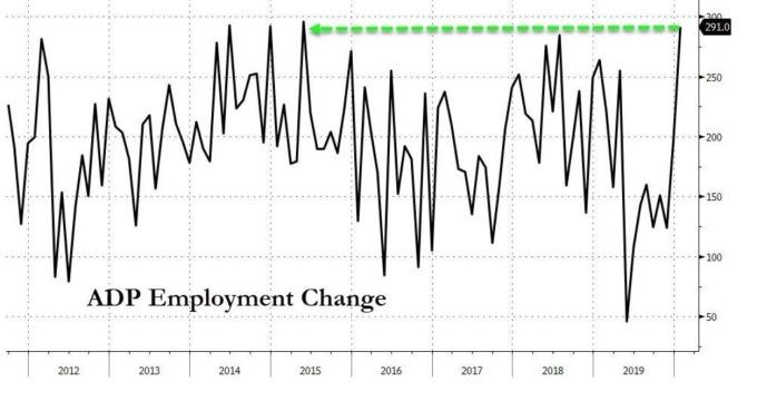 美國 ADP 新增就業人數 (圖:Zero Hedge)
