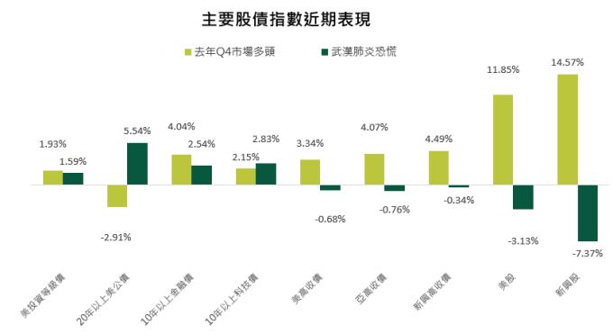 資料來源:Bloomberg,去年第 4 季來市場多頭期間為 2019/10/1~2020/1/17、武漢肺炎恐慌期間為 2020/1/20~2020/1/31。