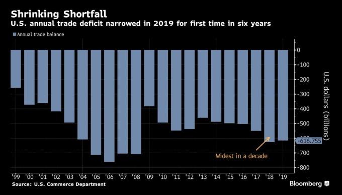 美國貿易赤字 (圖:Bloomberg)