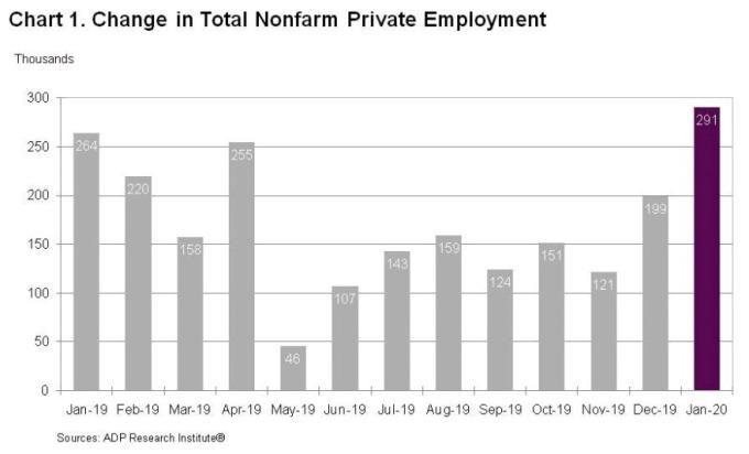 美國ADP每月新增就業人數 圖片:ADP