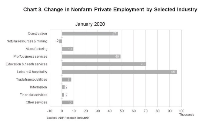 美國一月ADP新增就業分項數據 圖片:ADP