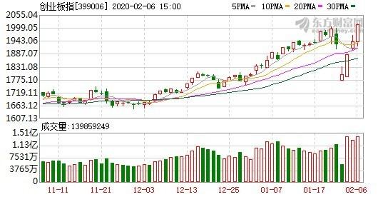 資料來源:東方財富網,創業板指日線走勢
