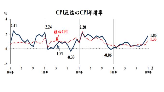 台灣1月CPI年增率1.85%。(圖:主計總處提供)