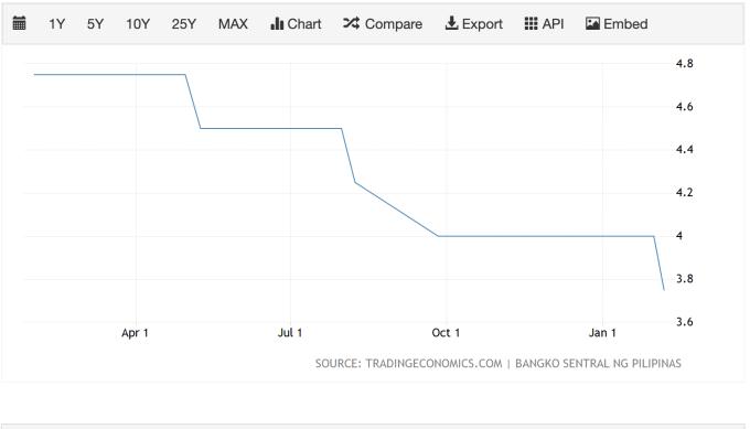 菲律賓央行利率走勢 (圖:TradingEconomics)