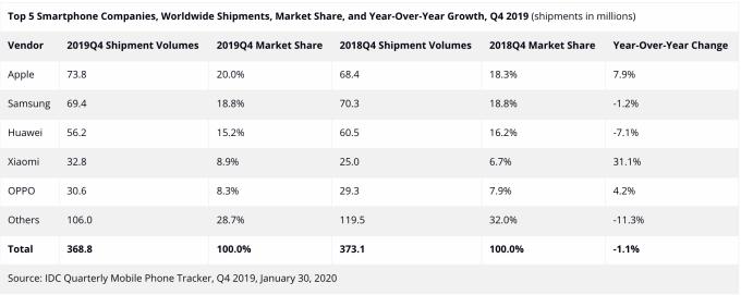 2019 年 Q4 全球智慧手機出貨量與市佔率分布 (圖:IDC)