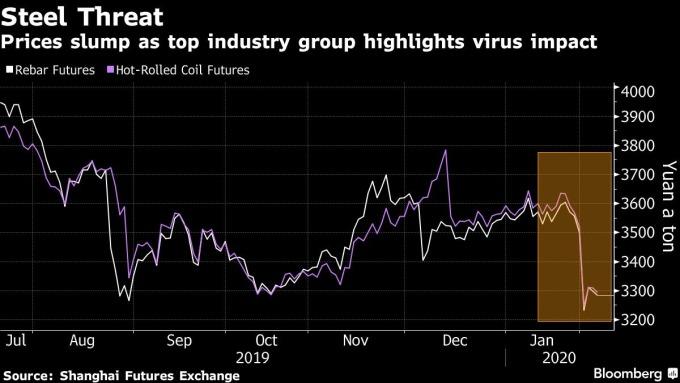 白:鋼筋期貨價格 紫:熱軋鋼捲期貨價格 圖片:Bloomberg