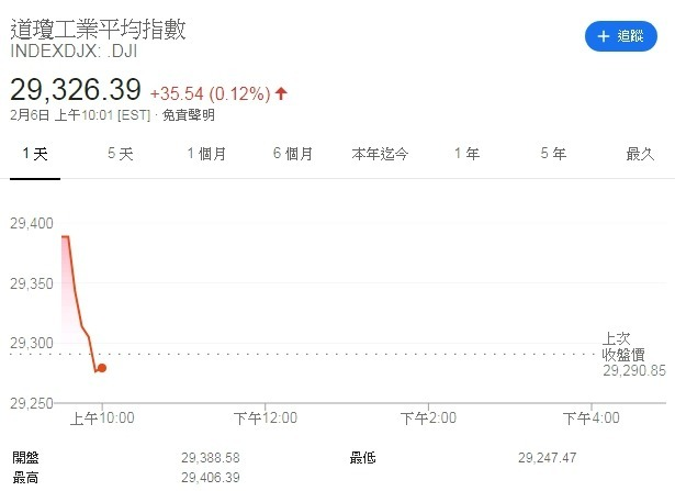 道瓊指數江波圖 (圖片:Google)