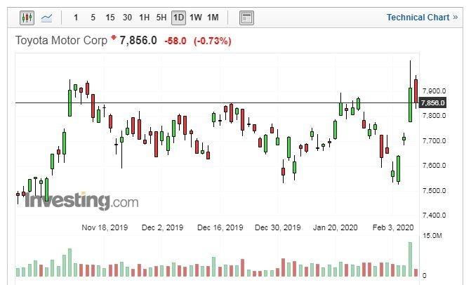 TOYOTA股價走勢日線圖 (圖片:Investing.com)